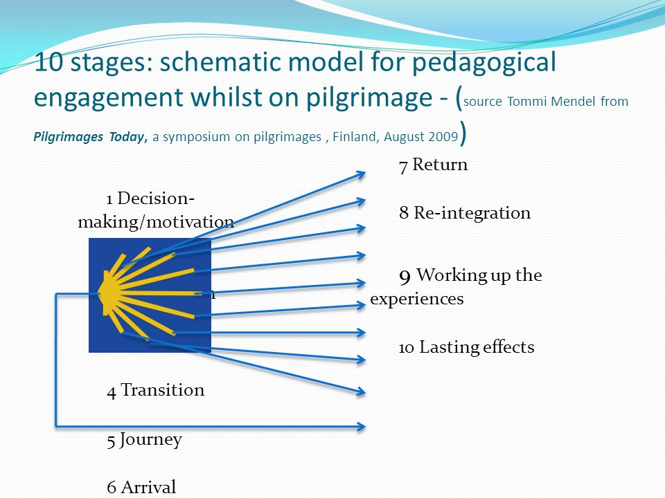 10 stages: schematic model for pedagogical engagement whilst on pilgrimage - (source Tommi Mendel from Pilgrimages Today, a symposium on pilgrimages , Finland, August 2009)