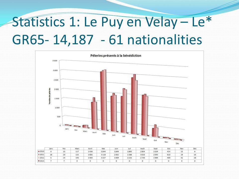 Statistics 1: Le Puy en Velay – Le* GR65- 14,187 - 61 nationalities