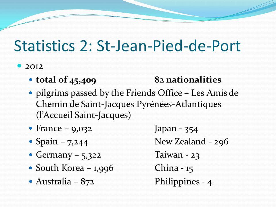 Statistics 2: St-Jean-Pied-de-Port