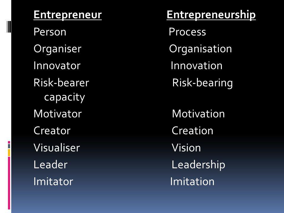 Entrepreneur Entrepreneurship Person Process Organiser Organisation Innovator Innovation Risk-bearer Risk-bearing capacity Motivator Motivation Creator Creation Visualiser Vision Leader Leadership Imitator Imitation
