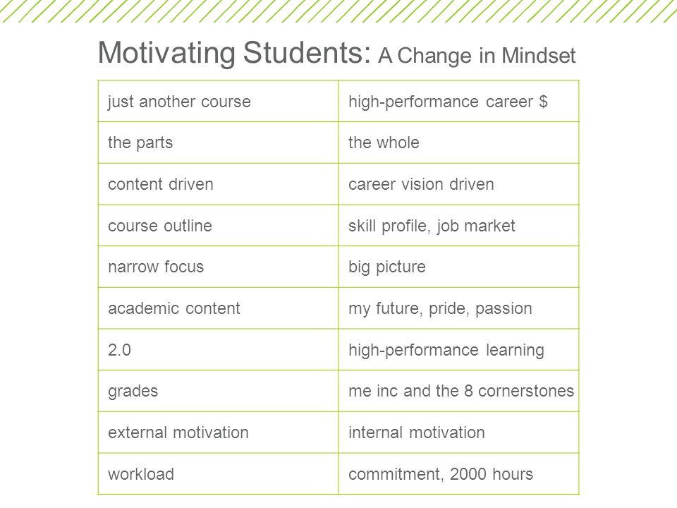 Motivating Students: A Change in Mindset
