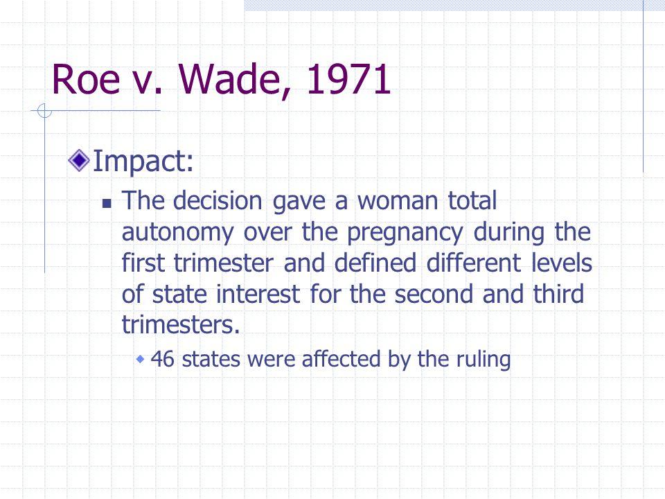 Roe v. Wade, 1971 Impact: