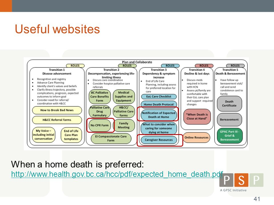 Useful websites When a home death is preferred:
