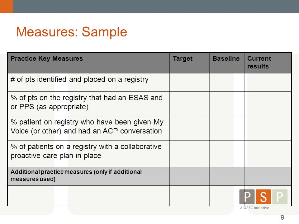 Measures: Sample # of pts identified and placed on a registry
