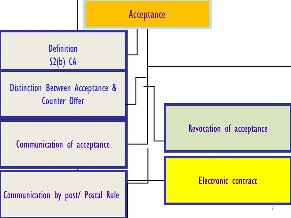 Acceptance Definition S2(b) CA Distinction Between Acceptance &