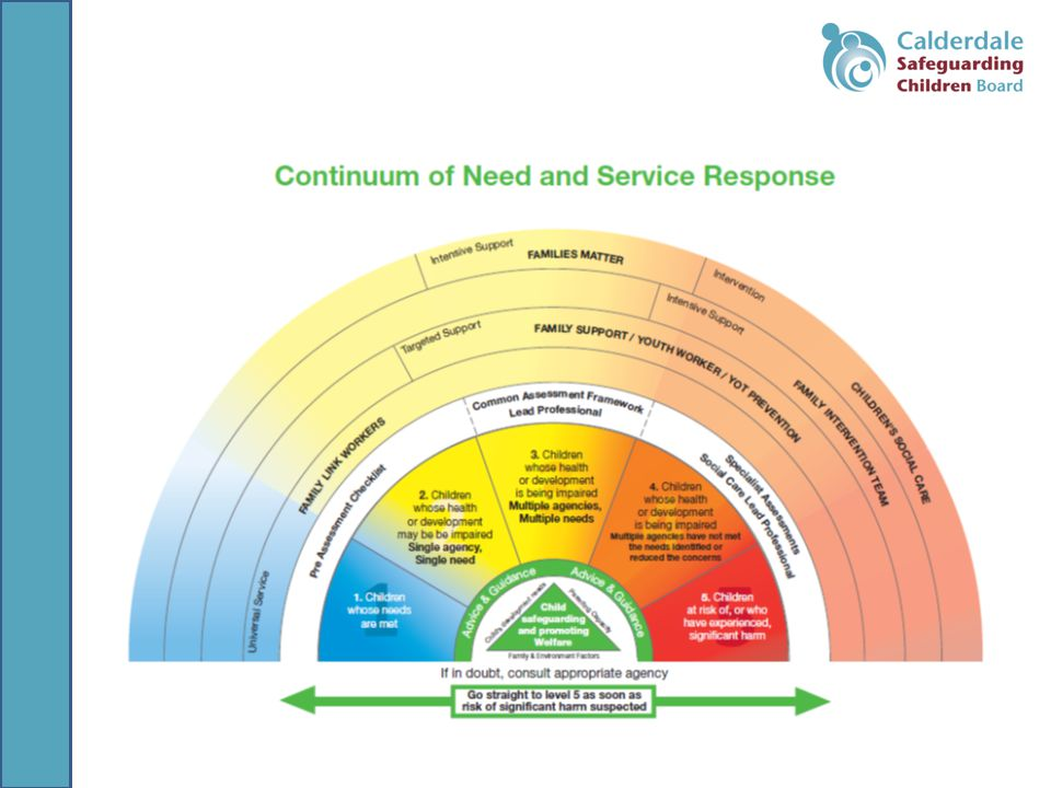 Continuum of Need and Response in Calderdale
