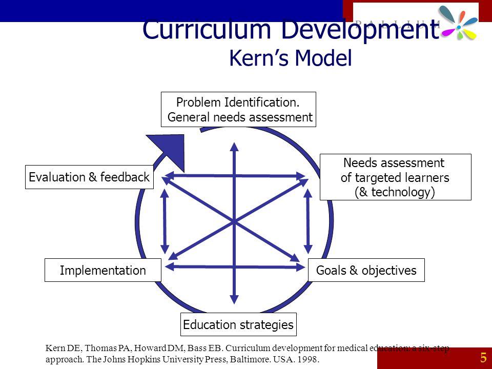 Curriculum Development Kern's Model