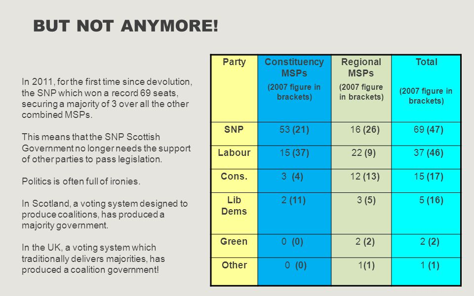 But Not anymore! Party Constituency MSPs Regional MSPs Total SNP