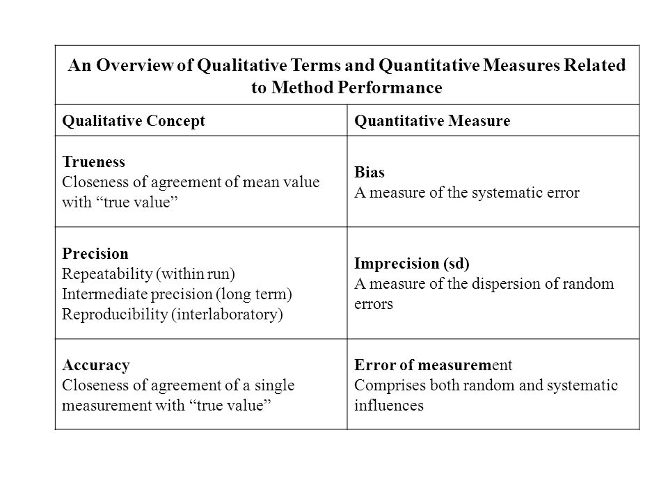 An Overview of Qualitative Terms and Quantitative Measures Related to Method Performance