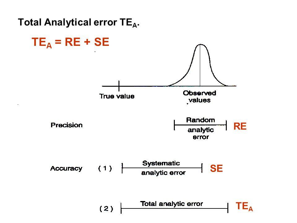 Total Analytical error TEA.