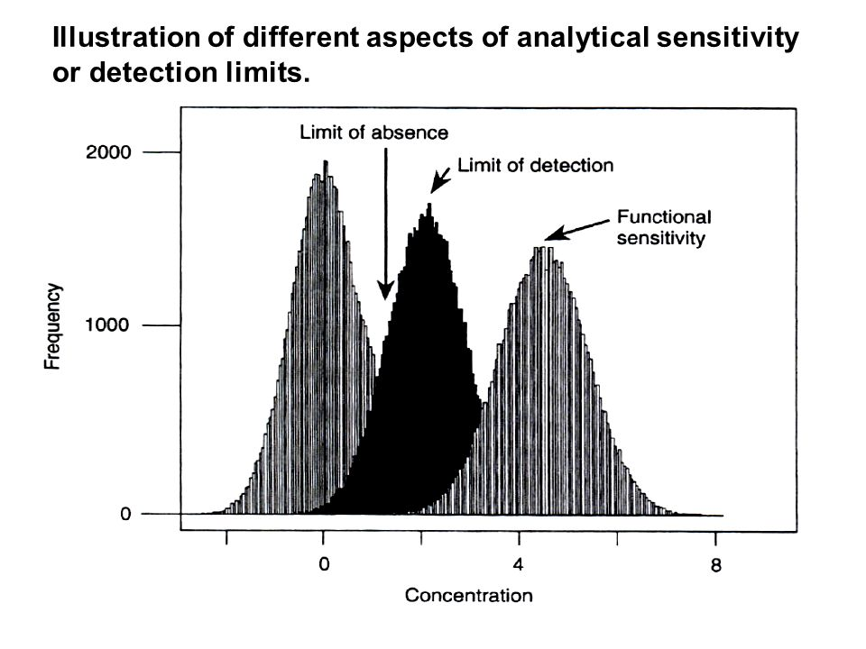 Illustration of different aspects of analytical sensitivity or detection limits.