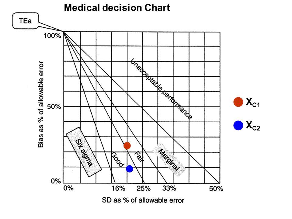 Medical decision Chart