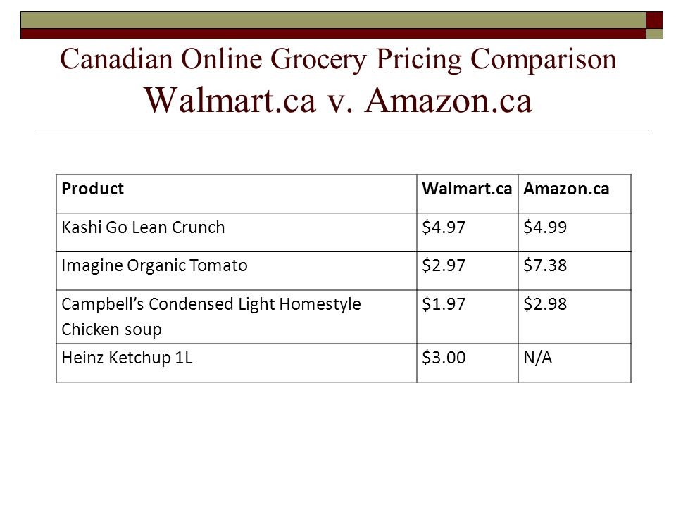 Canadian Online Grocery Pricing Comparison Walmart.ca v. Amazon.ca