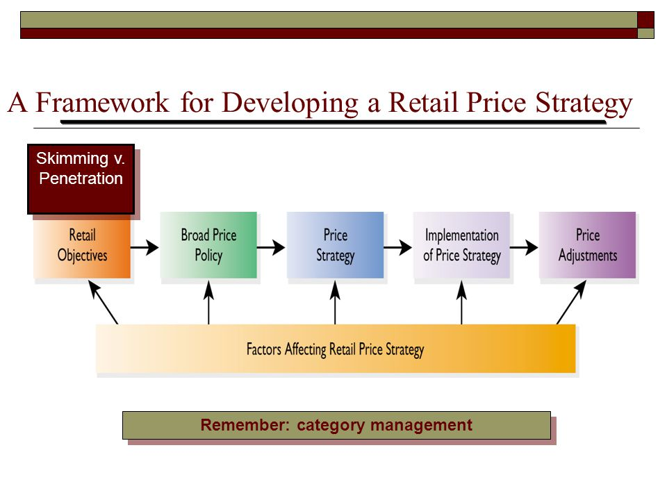 A Framework for Developing a Retail Price Strategy