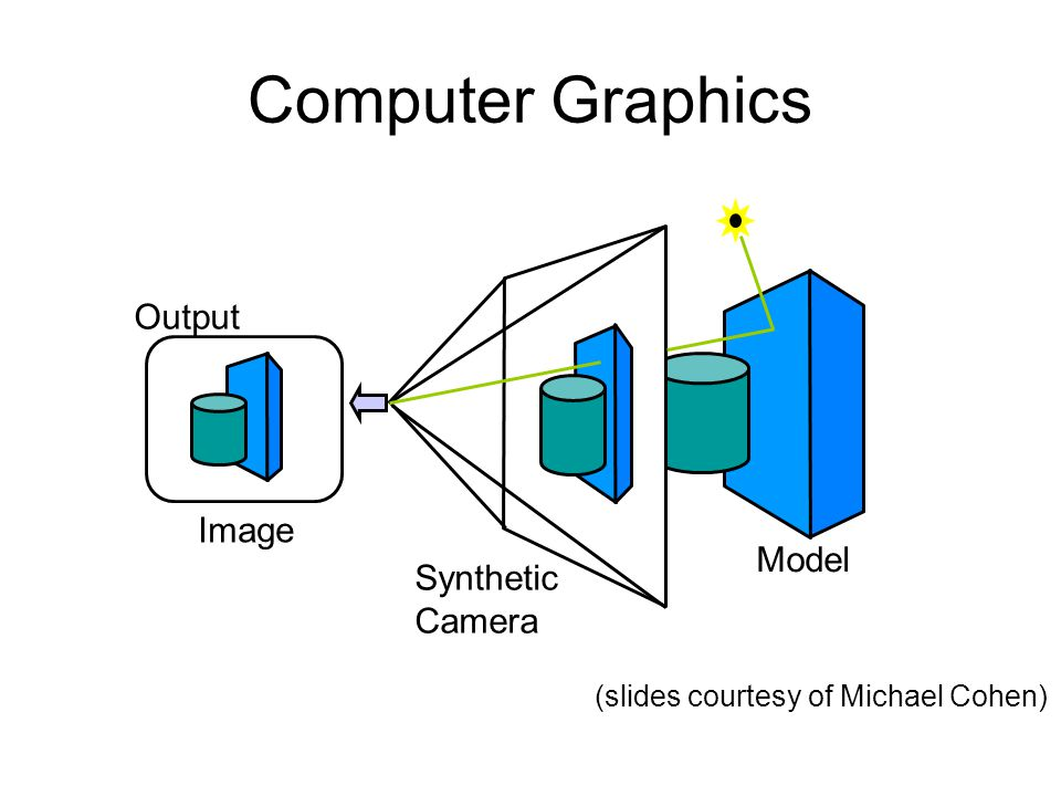 Computer Graphics Output Image Model Synthetic Camera