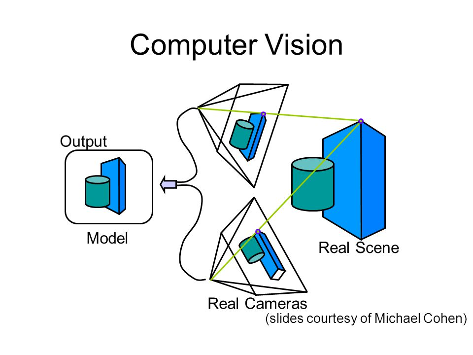 Computer Vision Output Model Real Scene Real Cameras