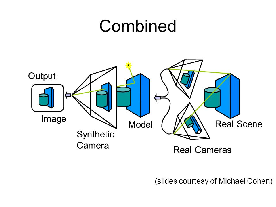 Combined Output Image Model Real Scene Synthetic Camera Real Cameras