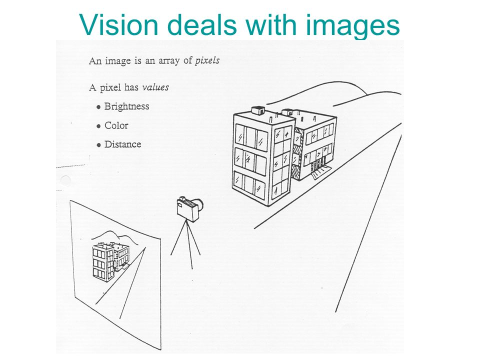 Vision deals with images