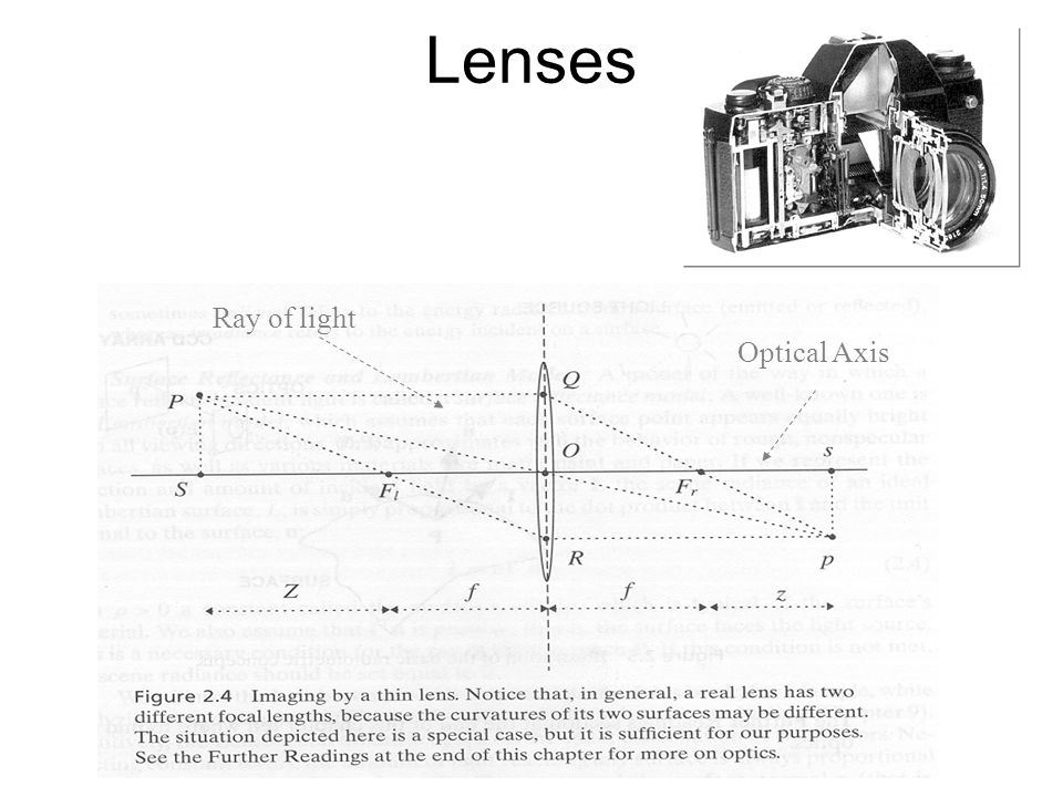 Lenses Ray of light Optical Axis