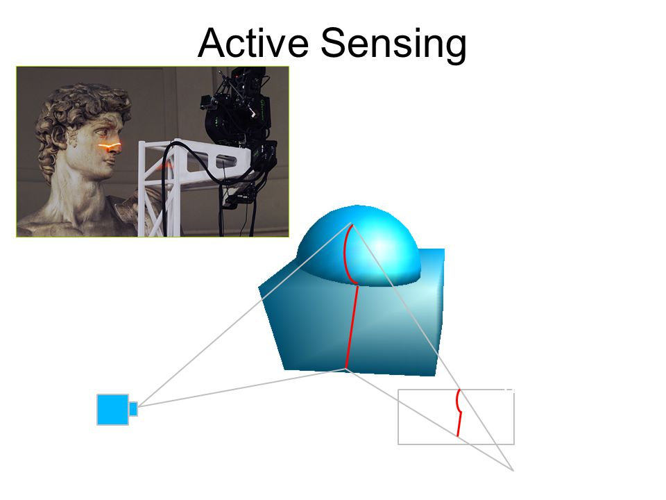 Active Sensing Sheet of light CCD array Lens Sources of error: