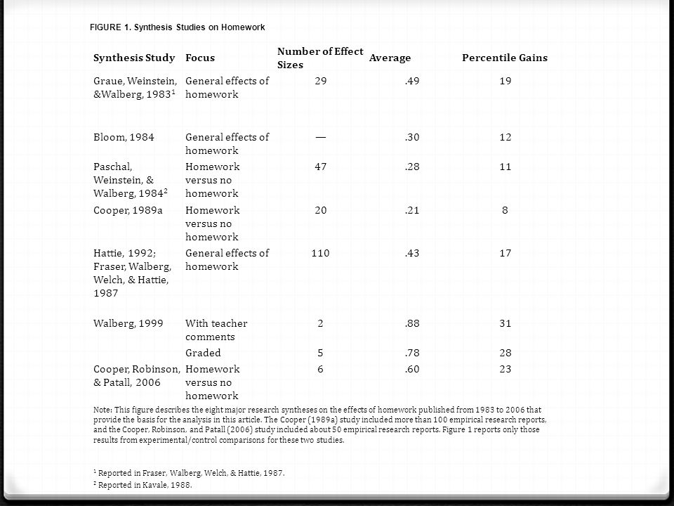 Graue, Weinstein, &Walberg, 19831 General effects of homework 29 .49