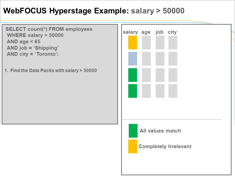 WebFOCUS Hyperstage Example: salary > 50000