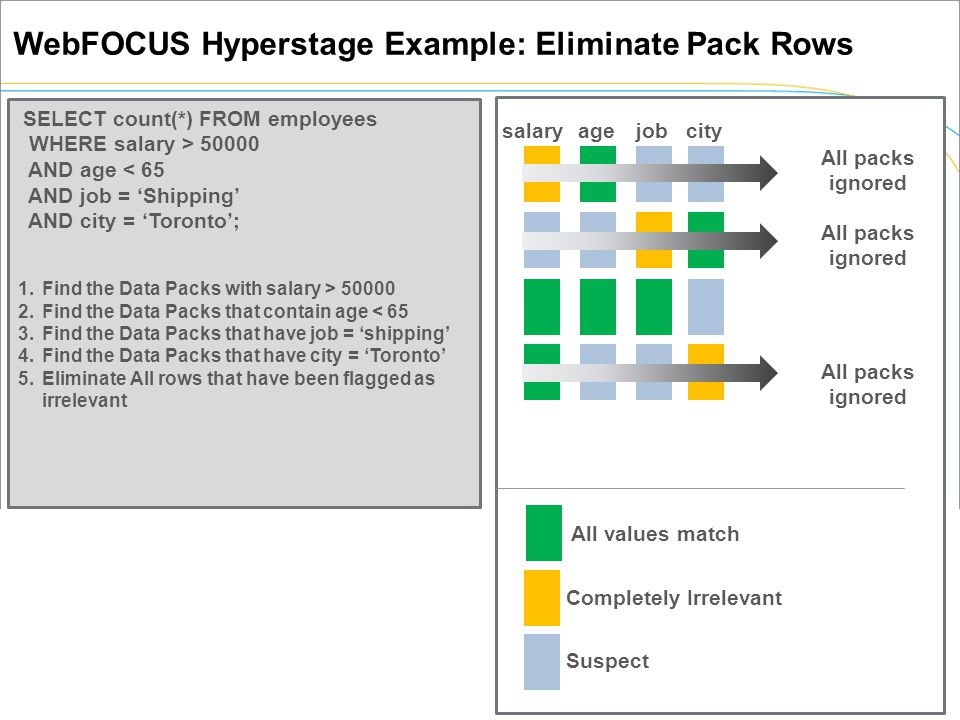 WebFOCUS Hyperstage Example: Eliminate Pack Rows