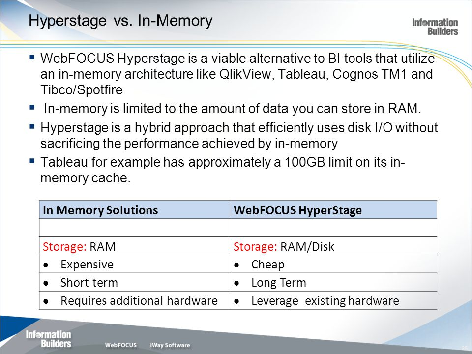 Hyperstage vs. In-Memory