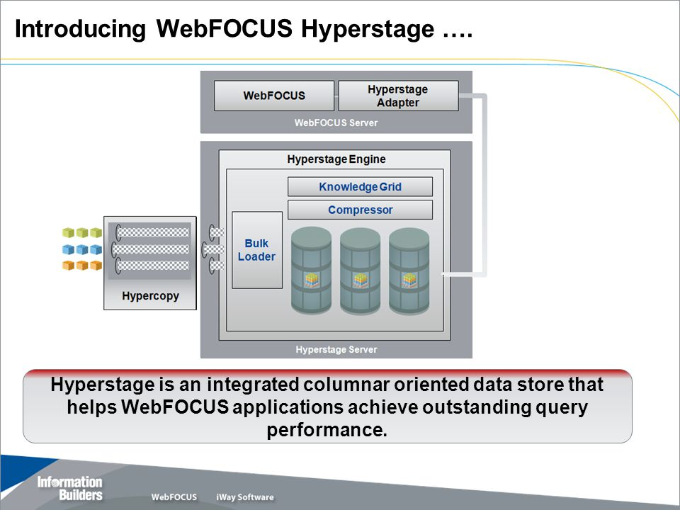 Introducing WebFOCUS Hyperstage ….