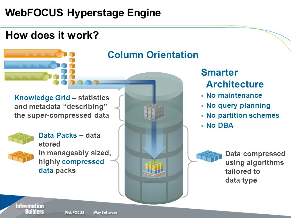 WebFOCUS Hyperstage Engine