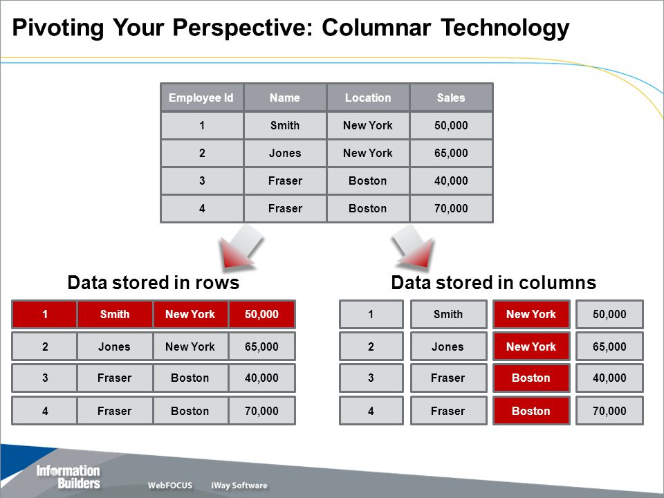 Pivoting Your Perspective: Columnar Technology
