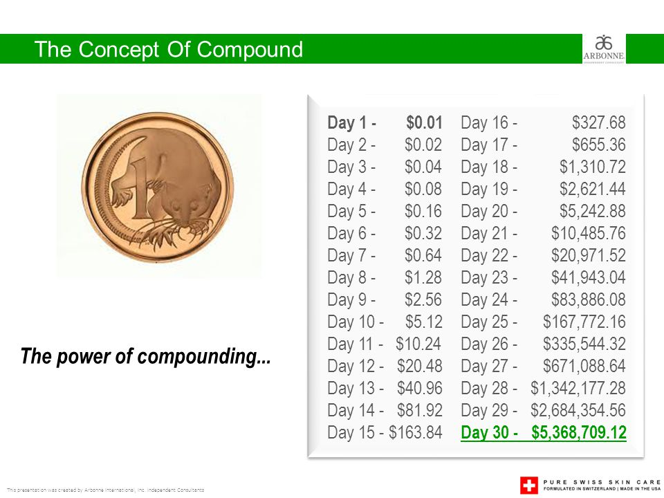 The Concept Of Compound