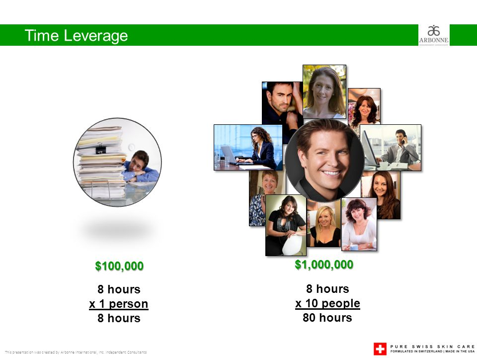 Time Leverage $100,000 $1,000,000 8 hours 8 hours x 1 person