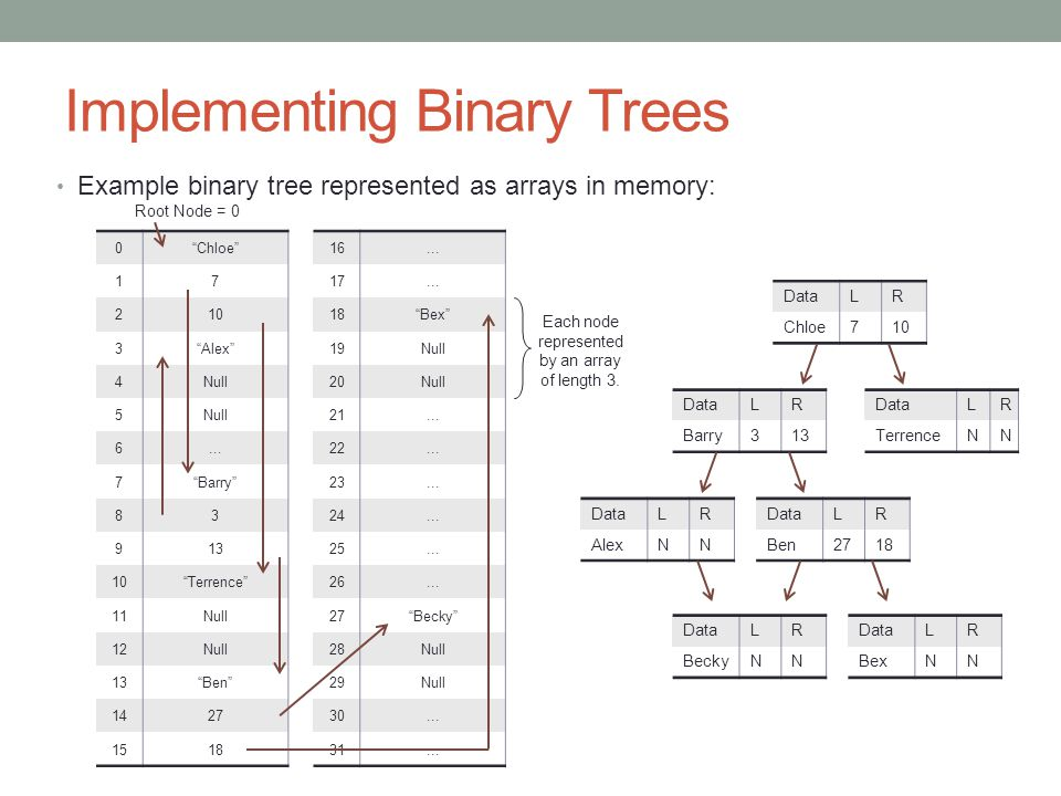 Implementing Binary Trees