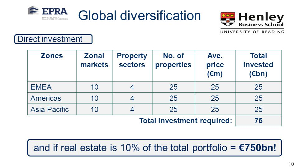and if real estate is 10% of the total portfolio = €750bn!