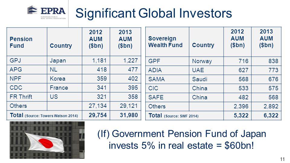Significant Global Investors
