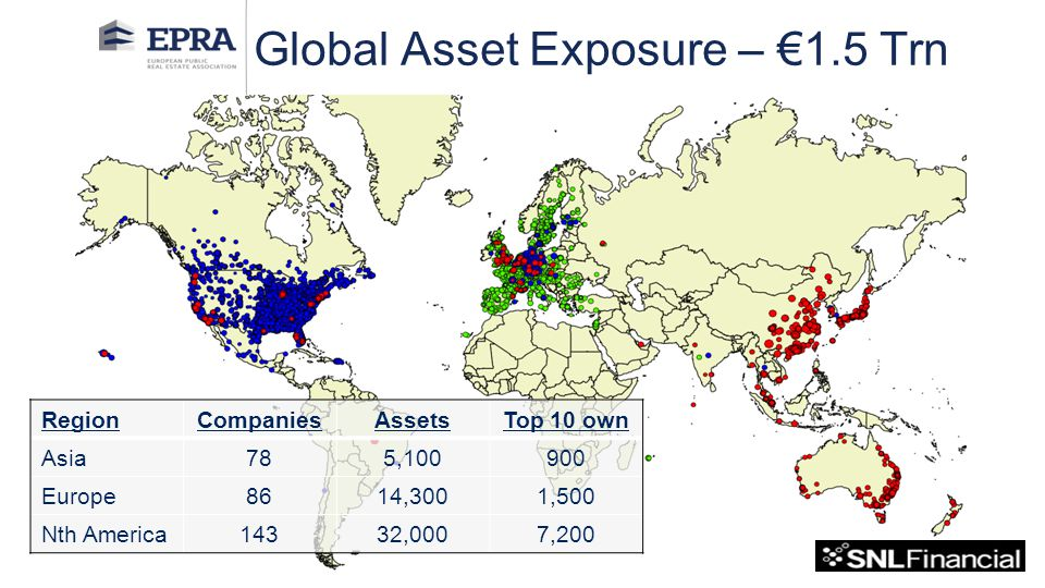 Global Asset Exposure – €1.5 Trn