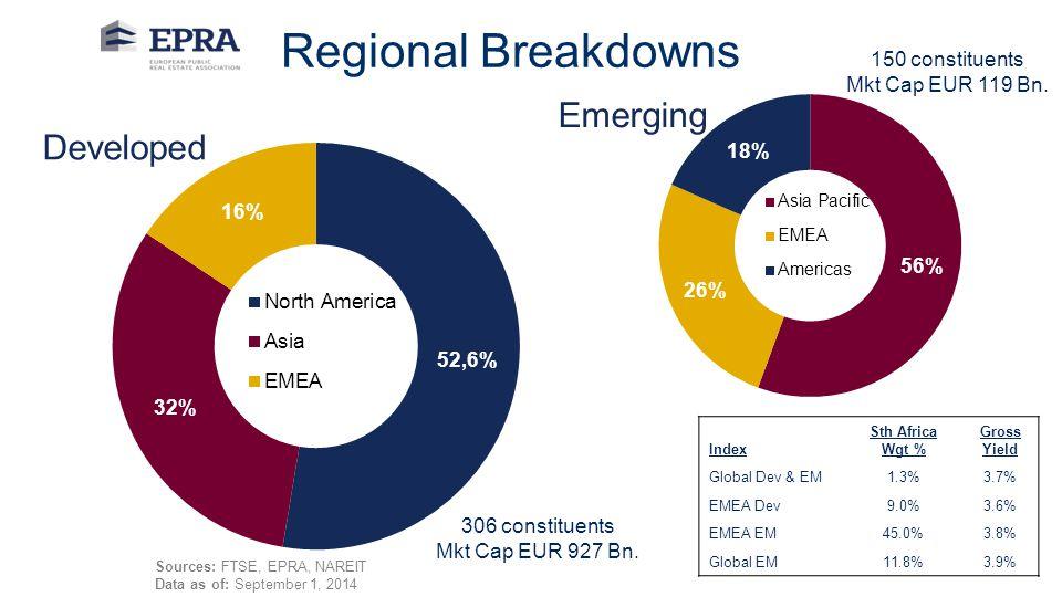 Regional Breakdowns 150 constituents Mkt Cap EUR 119 Bn.
