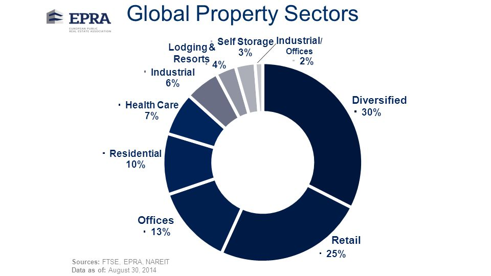 Global Property Sectors