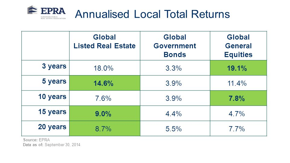 Global Government Bonds Global General Equities