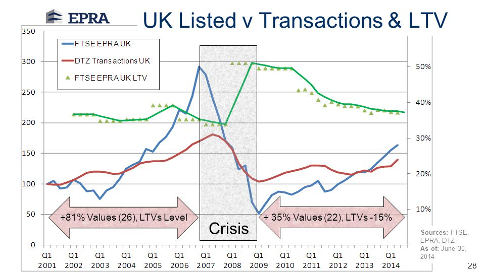 UK Listed v Transactions & LTV