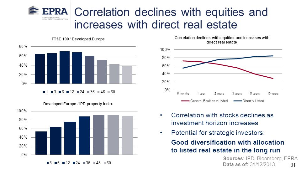 Correlation declines with equities and increases with direct real estate