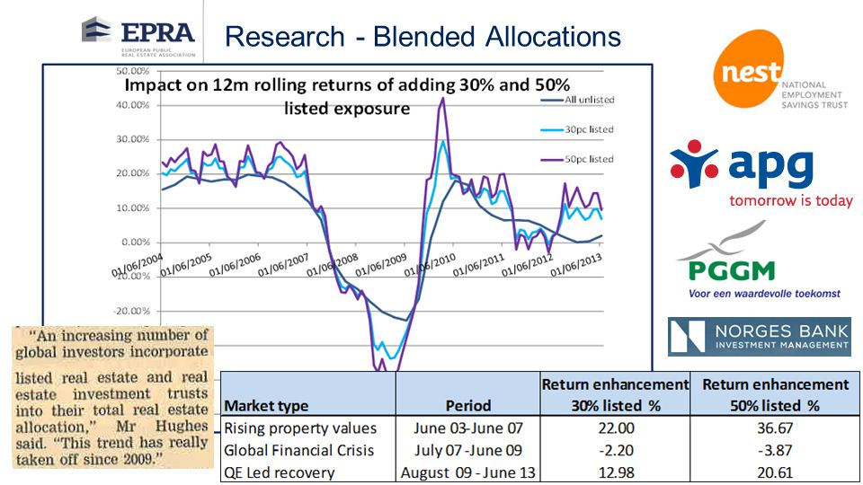 Research - Blended Allocations