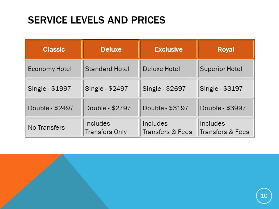 Service levels and prices