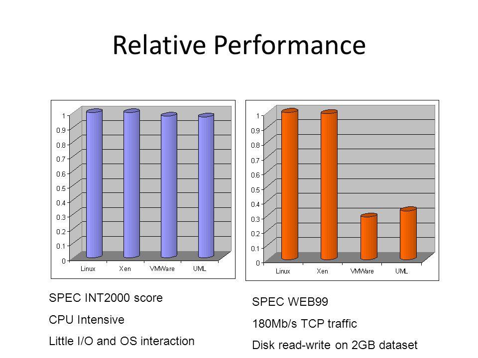 Relative Performance SPEC INT2000 score SPEC WEB99 CPU Intensive