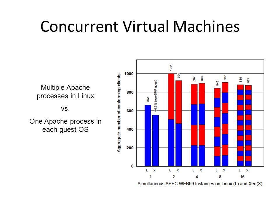Concurrent Virtual Machines