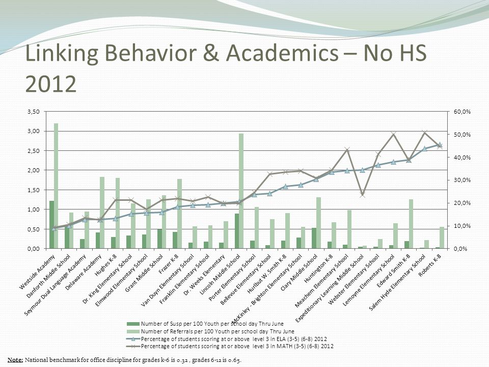 Linking Behavior & Academics – No HS 2012