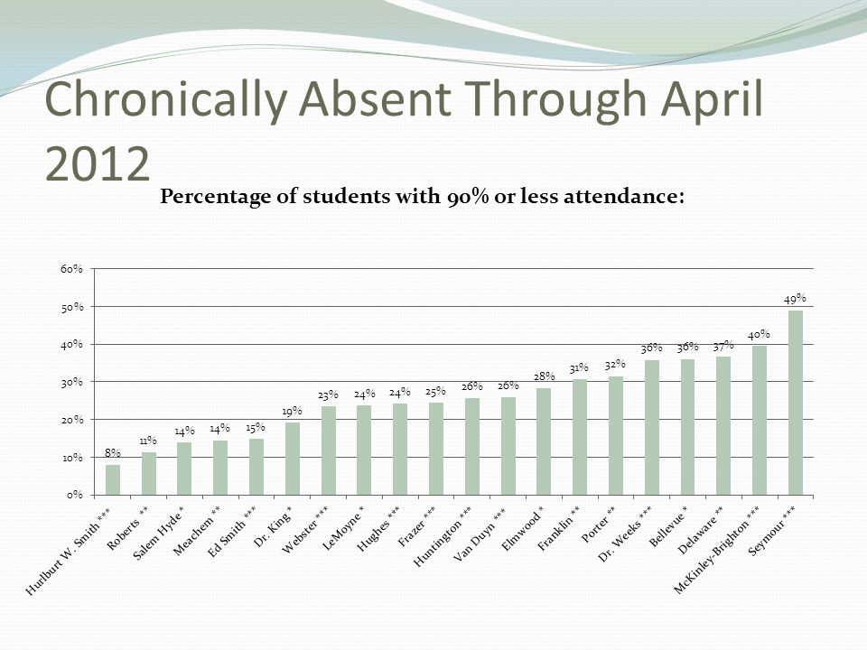 Chronically Absent Through April 2012