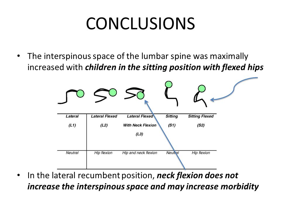 CONCLUSIONS The interspinous space of the lumbar spine was maximally increased with children in the sitting position with flexed hips.