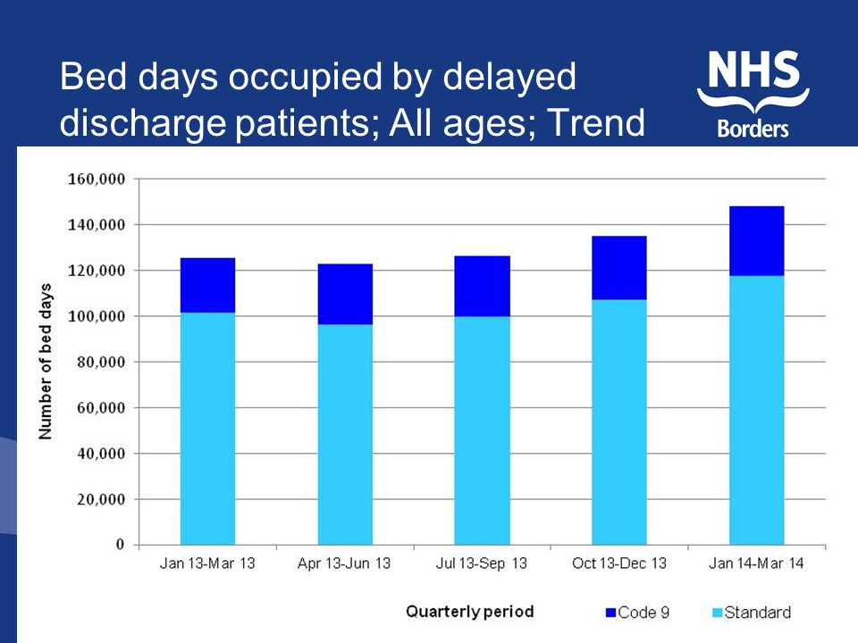 Bed days occupied by delayed discharge patients; All ages; Trend